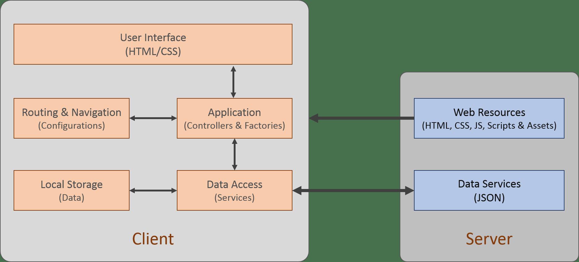 hight resolution of block diagram web application