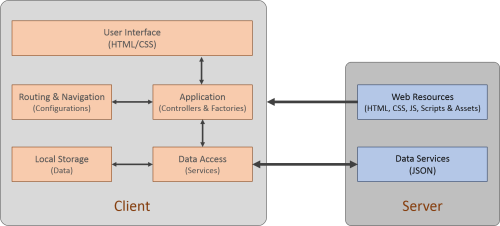 small resolution of block diagram web application