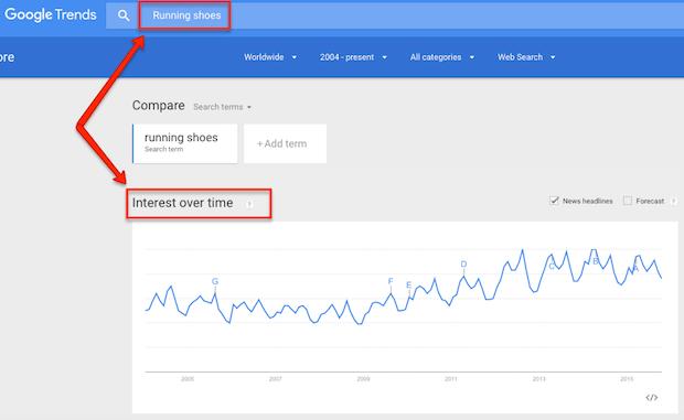 Seasonal content marketing