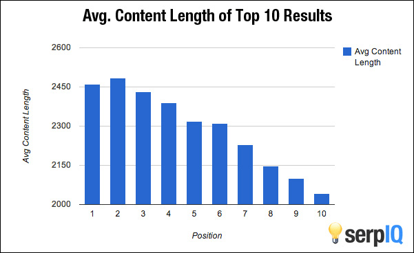 content ranking