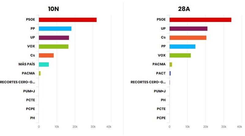 El PSOE vuelve a ser el partido más votado en Getafe