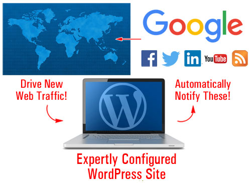 Website Traffic Blueprint Part 1 - Discover How To Create An Automated Traffic-Getting Machine