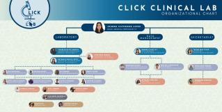 Click Clinical Lab OrgChart