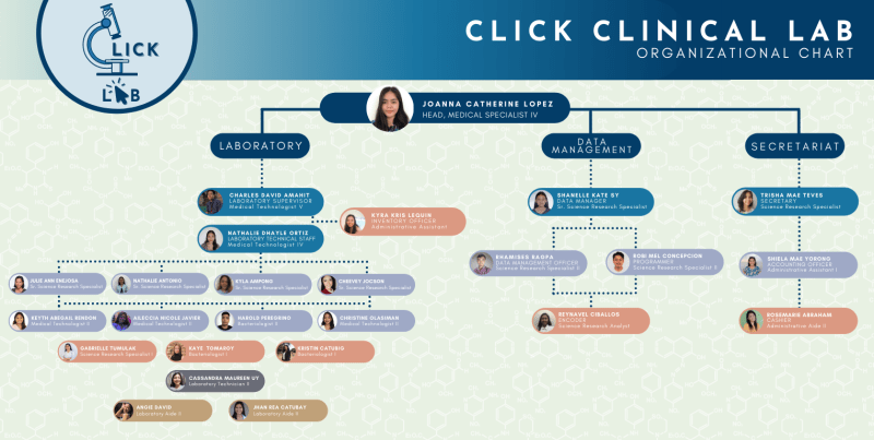 click-clinical-lab-orgchart