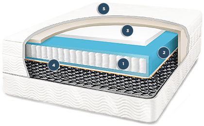 structure of saatva mattress