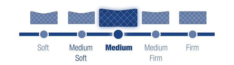 firmness scale of Serafina Pearl™ Gel-Memory Foam Mattress