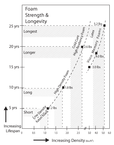 the relationship between density and lifespan of foam