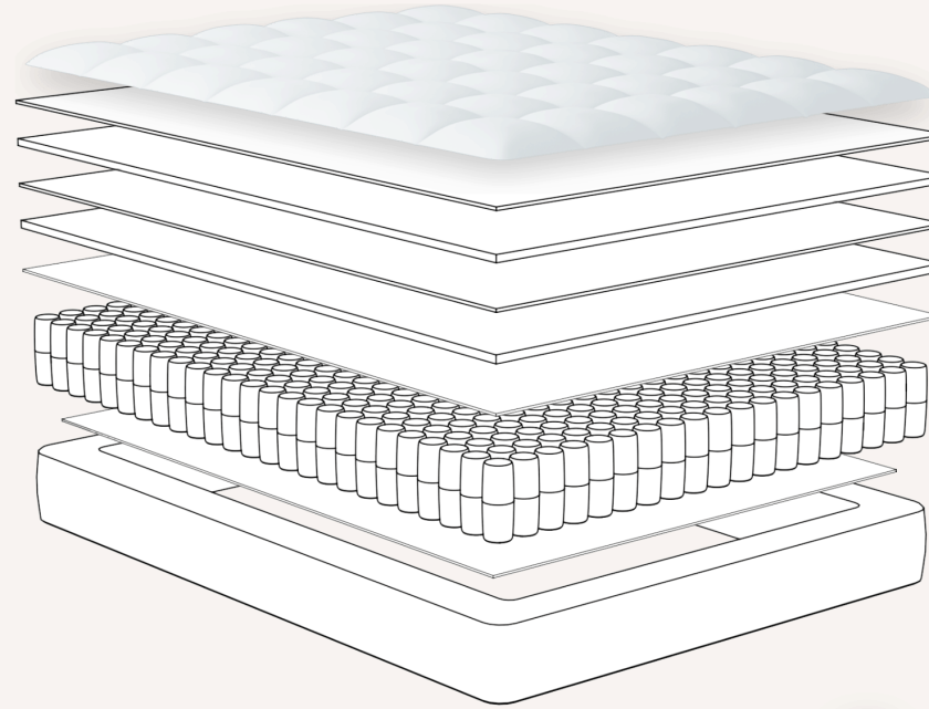 Structure of dreamcloud sleep mattress