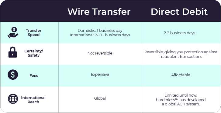 Table that explains the difference between direct debit and wire transfer