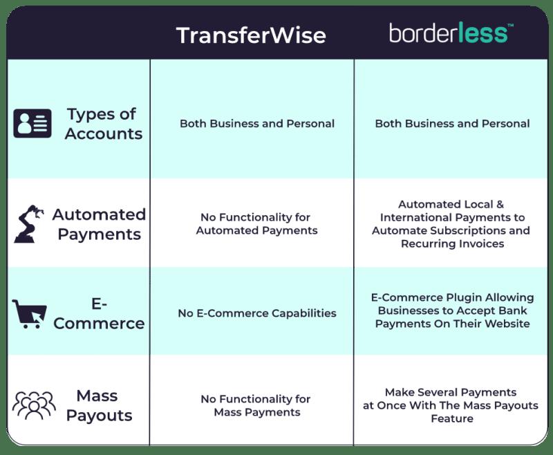 capabilities comparison chart transferwise