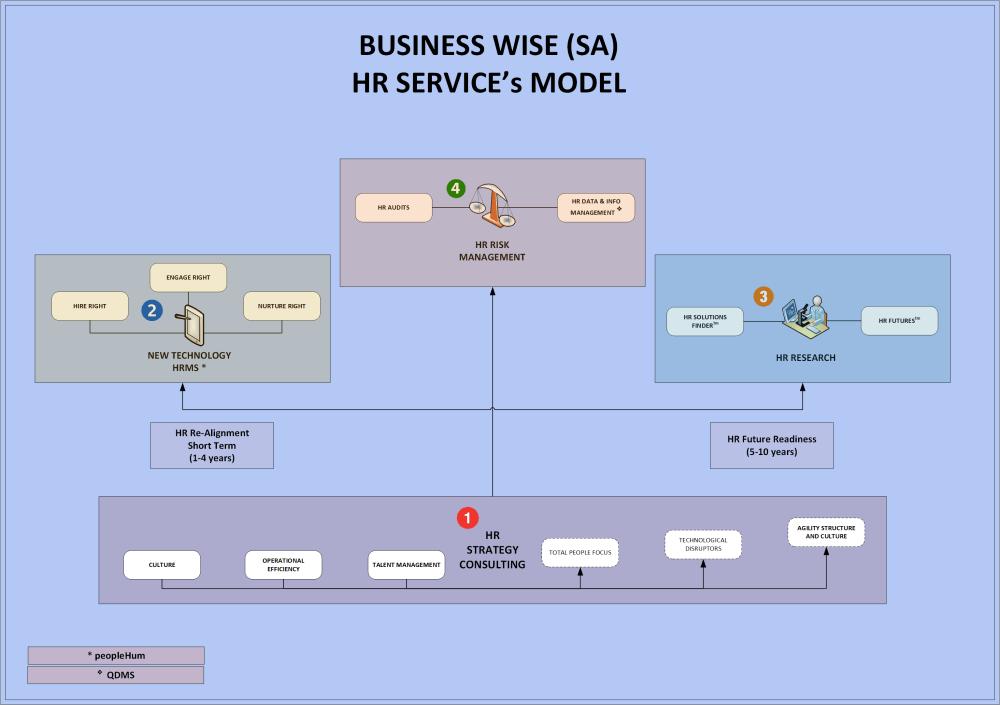 medium resolution of hr service s model