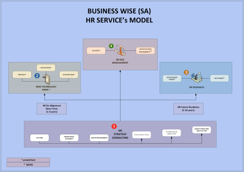 small resolution of hr service s model
