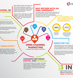 what exactly does omnichannel marketing mean  [ 1975 x 1554 Pixel ]