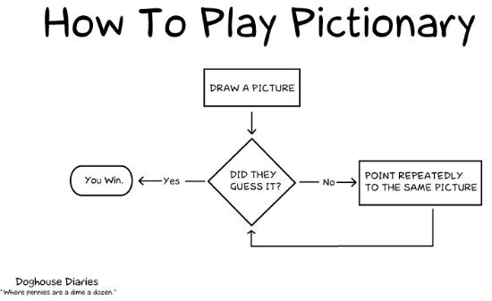 19 Flowcharts That Will Actually Teach You Something