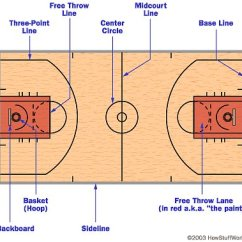 Basketball Court Diagram With Notes Ceiling Fan 3 Way Switch Wiring Drawing At Getdrawings Com Free For Personal Use 400x379