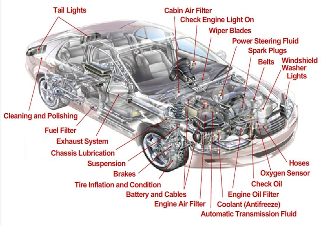 auto mobile front end diagram english grammar tree generator car parts drawing at getdrawings free for personal