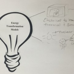 Energy Transformation Diagram Examples Blaupunkt Rd4 Wiring Chemical Drawing At Getdrawings Free For