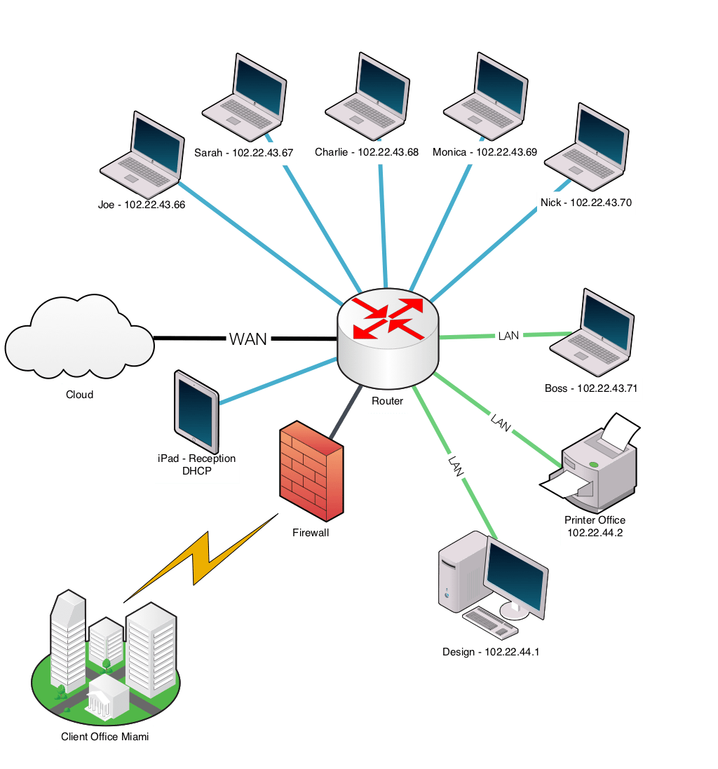 apple home network setup diagram aprilia rs 125 wiring 2008 computer drawing at getdrawings free for