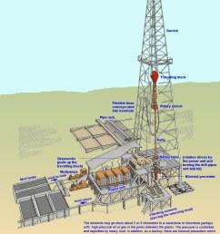 1204x1600 onshore petroleum drilling equipment diagram terminology jpg 1204 [ 1204 x 1600 Pixel ]