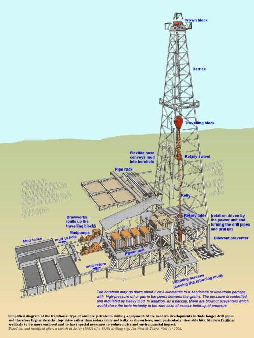 small resolution of 1204x1600 onshore petroleum drilling equipment diagram terminology jpg 1204