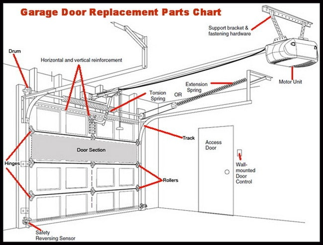 roller garage door wiring diagram seymour duncan hot rails drawing at getdrawings com free for personal use 650x492 will not close all the way leaves gap bottom