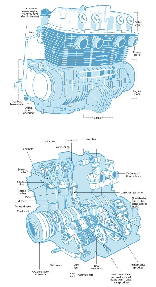 small resolution of 1000x1834 understand your engine s anatomy on a motorcycle cycle world