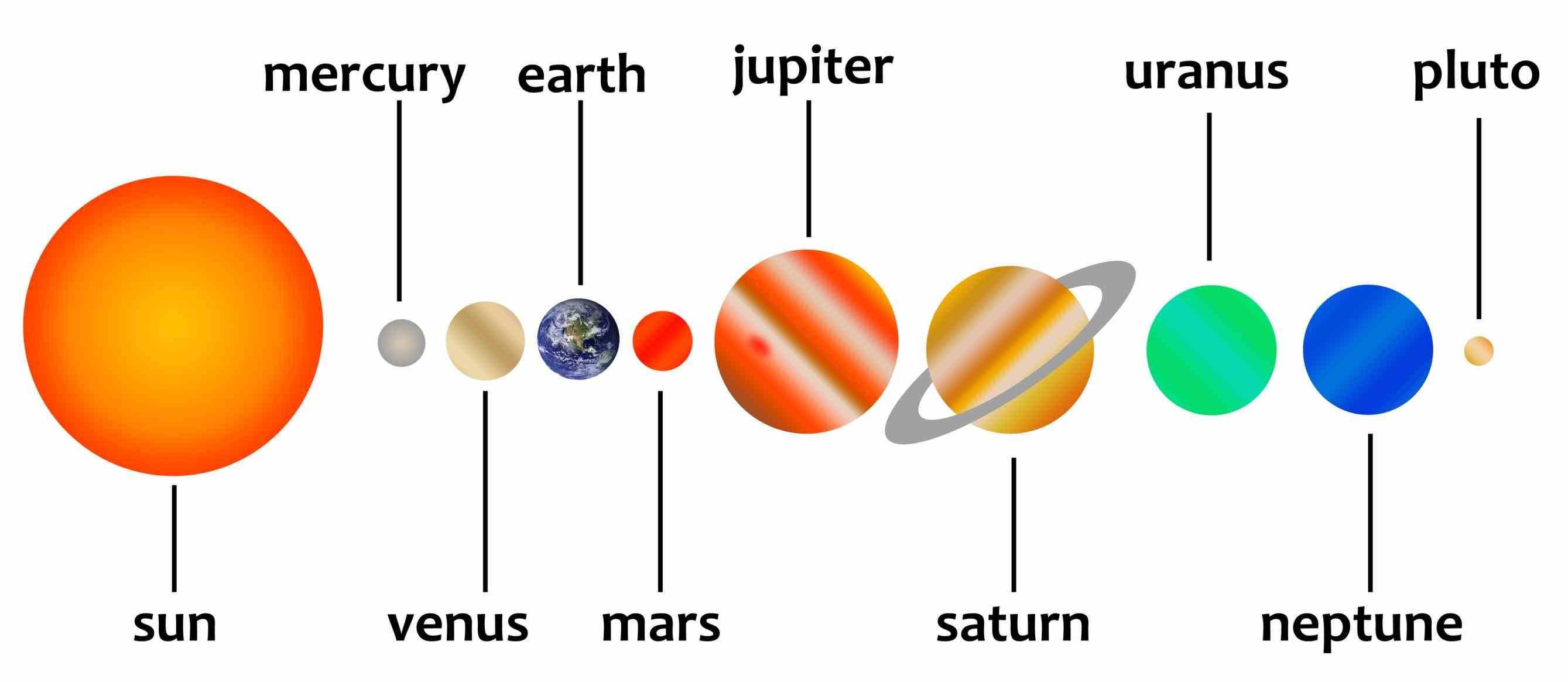 Planets Drawing At Getdrawings
