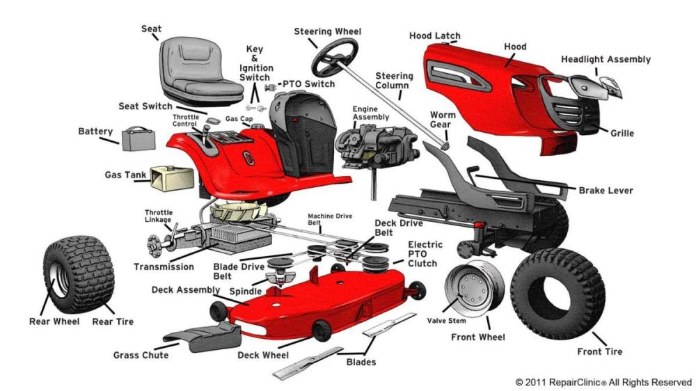 medium resolution of 1200x675 murray lawn mower parts diagram craftsman garden tractor manual