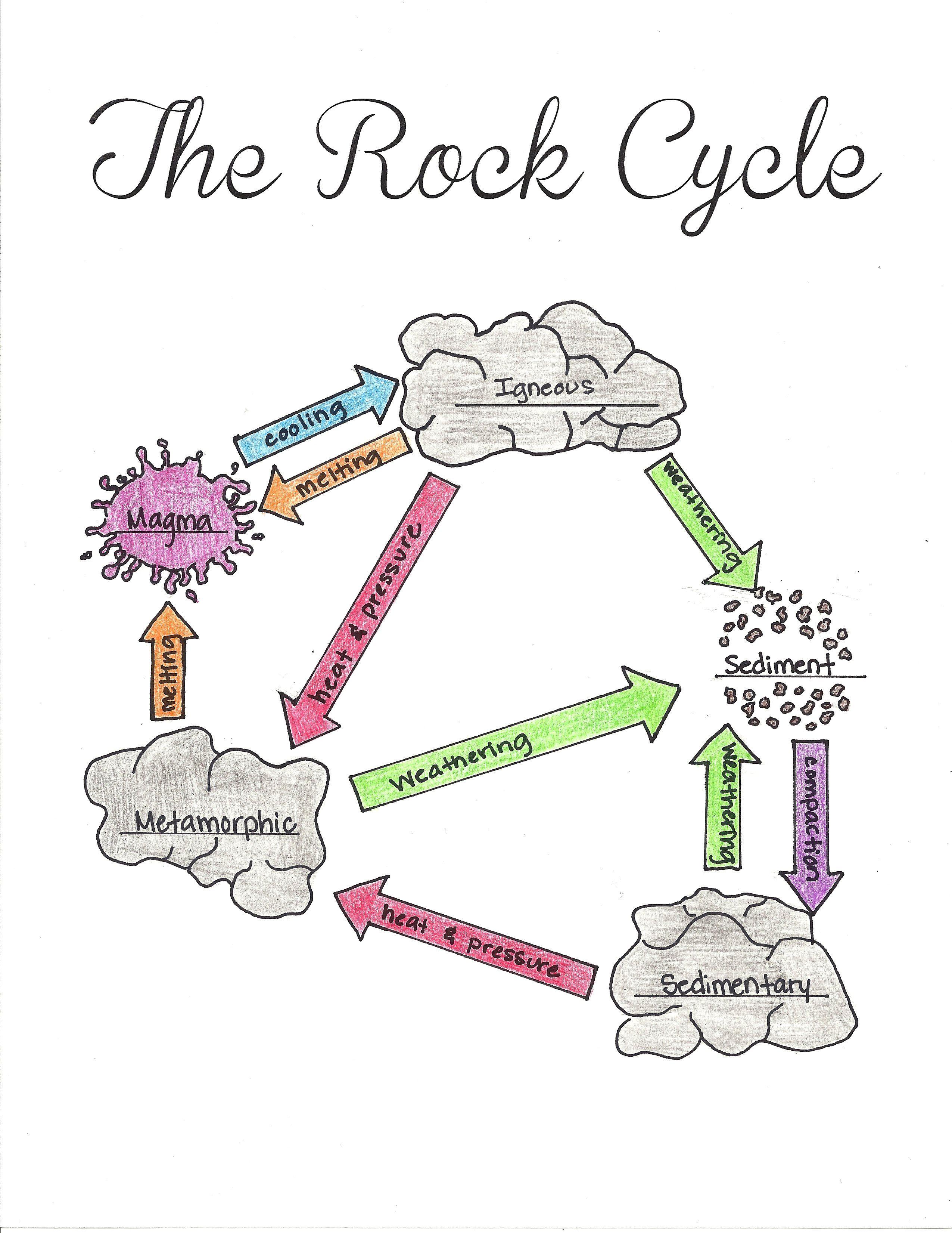 Rock Cycle Drawing At Getdrawings