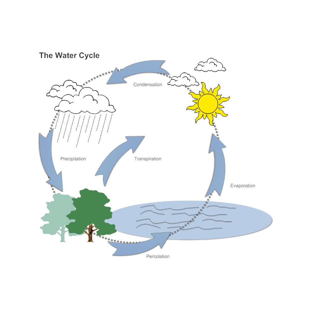 hight resolution of 1000x1000 water cycle diagram