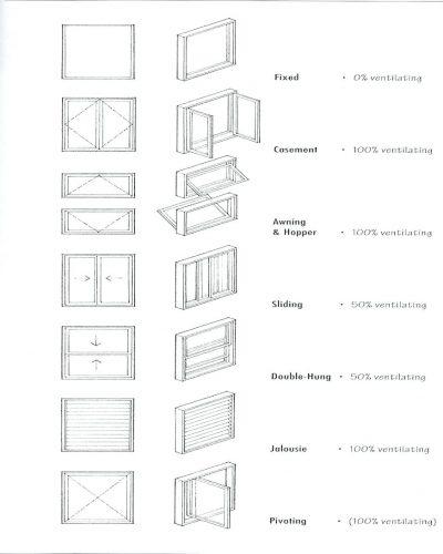 Architectural Framing Symbols Framess