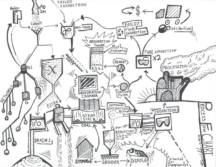 The best free Diagram drawing images. Download from 3574