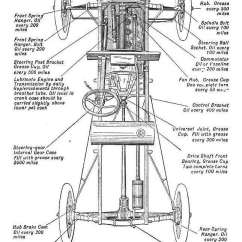 1915 Ford Model T Wiring Diagram White Knight Tumble Dryer Heater Element Auto Electrical Related With