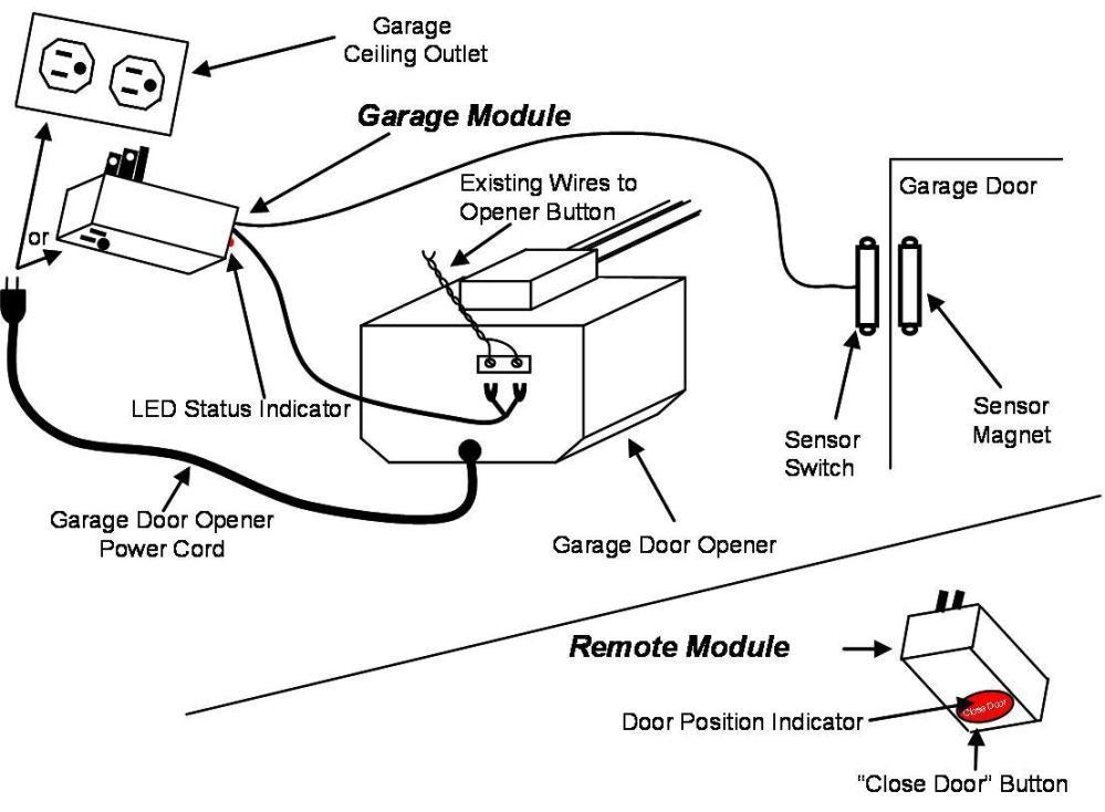 medium resolution of 1106x812 garagehawk g07 r07 garage door monitor system starter kit ebay