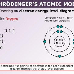 How Do You Draw A Bohr Rutherford Diagram Tractor Starter Switch Wiring Model Drawing Of Oxygen At Getdrawings Com Free For Personal 728x546 Tang 02 Atomic
