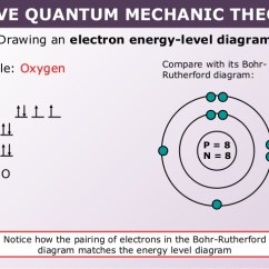 How Do You Draw A Bohr Rutherford Diagram Usb Cord Wire Model Drawing Oxygen At Getdrawings Com Free For Personal Use 638x479 Tang 02 Wave Quantum Mechanic