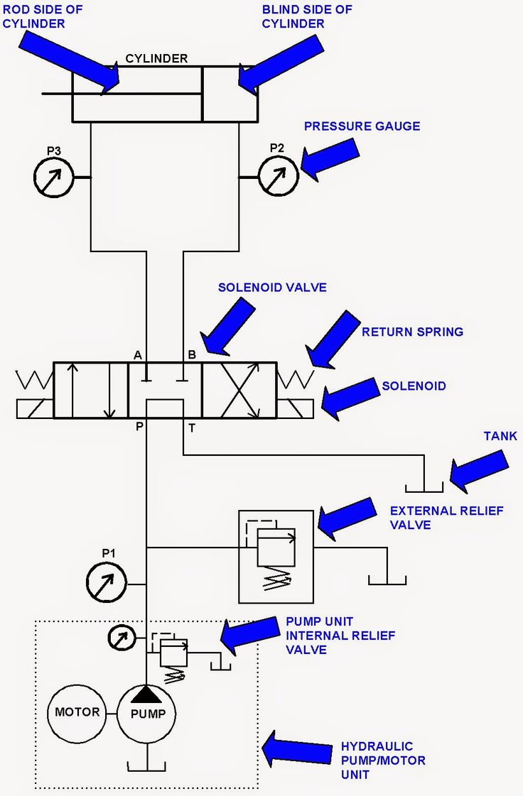 medium resolution of 736x1121 38 best hydraulic images on cnc machine cnc milling