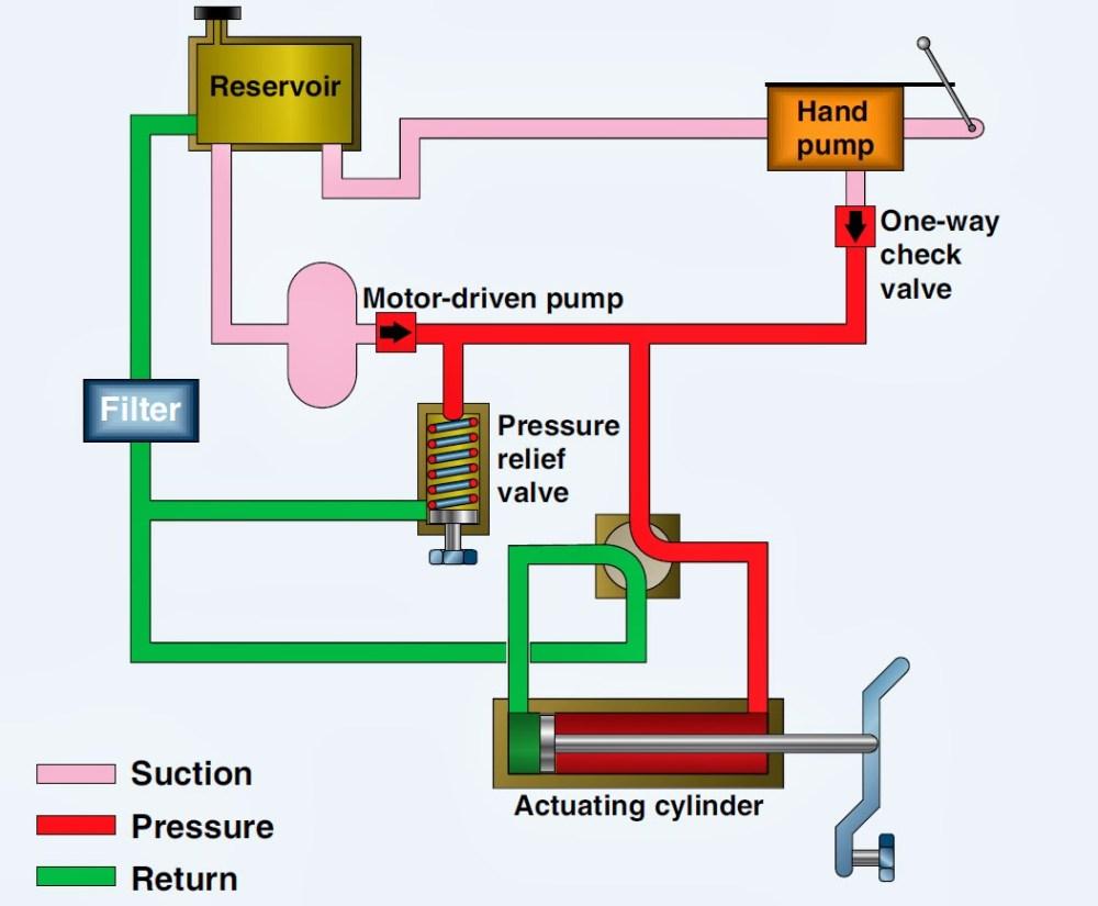 medium resolution of 1052x868 aircraft systems basic hydraulic systems