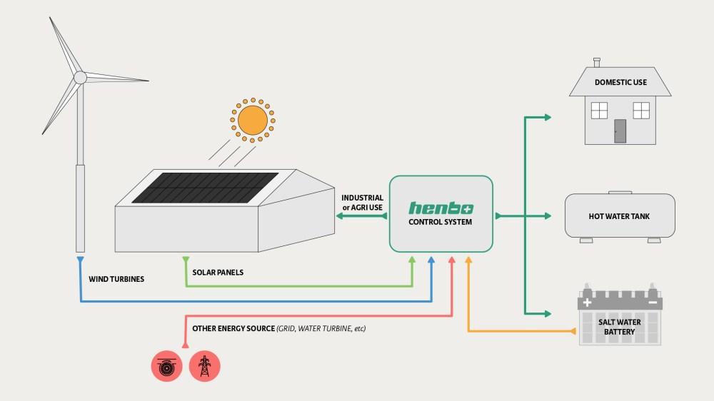 medium resolution of 1920x1080 battery storage project in northern ireland