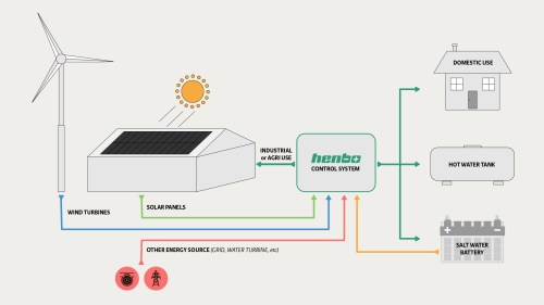 small resolution of 1920x1080 battery storage project in northern ireland