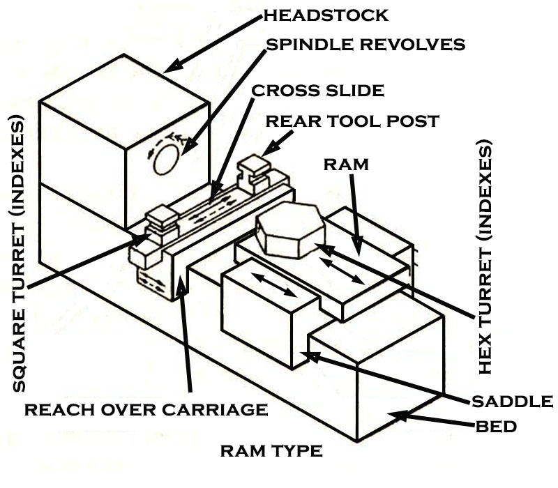The best free Lathe drawing images. Download from 39 free