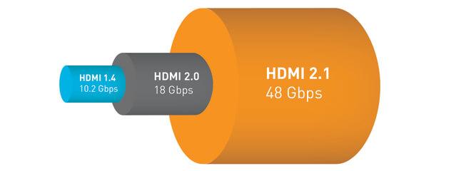 Bandwith kabel HDMI