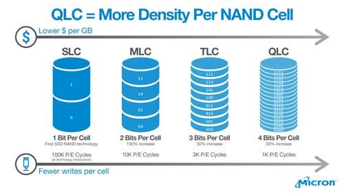 QLC flash memory micron