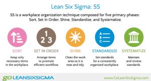 5s là gì? Vì sao cần áp dụng 5s vào doanh nghiệp.