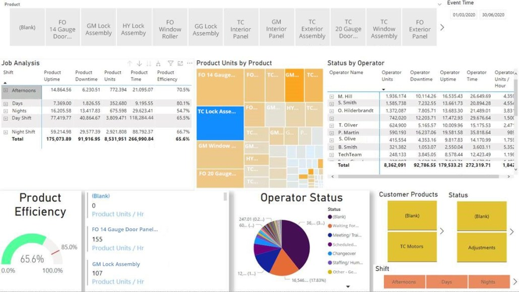 Custom Reporting Chart Showing top Industries