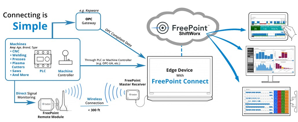 Freepoint connect How it works graphic