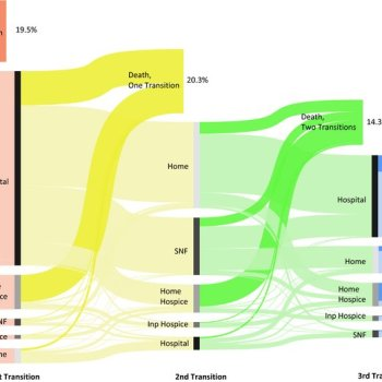 illustration of 4 health transitions during last 6 months of life for 1/3 of medicare patients
