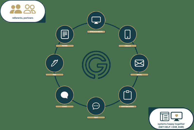 GET HELP enterprise solutions infographic
