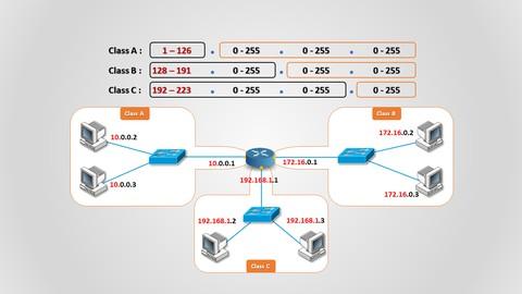 IPv4 addressing – عنونة الشبكات