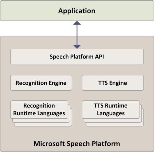 Speech SDK Free Download